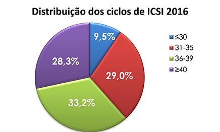Ciclos-Icsi-2016
