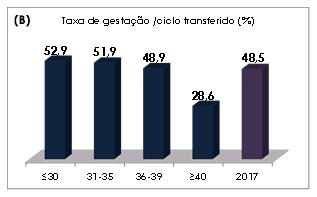 Taxa-Gestacao-Ciclo-Transferencia
