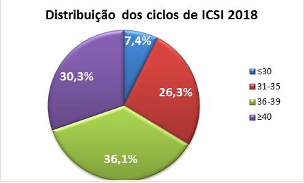 Ciclos-Icsi-2018