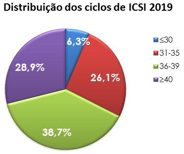 Ciclos-Icsi-2019